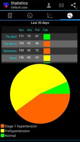 Скриншот для Кровяное давление - 1
